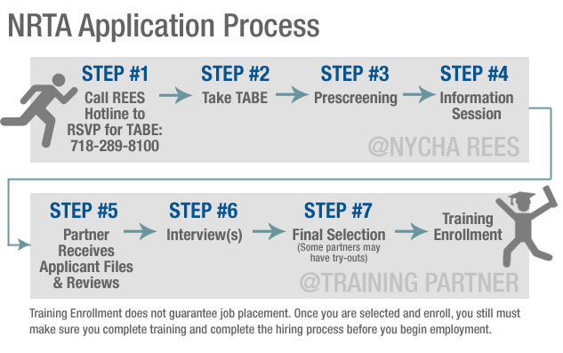 NRTA Application Flow